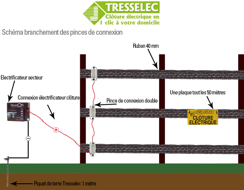 tresselec.com/img/manuel/popup/shema-pinces-connexion.jpg