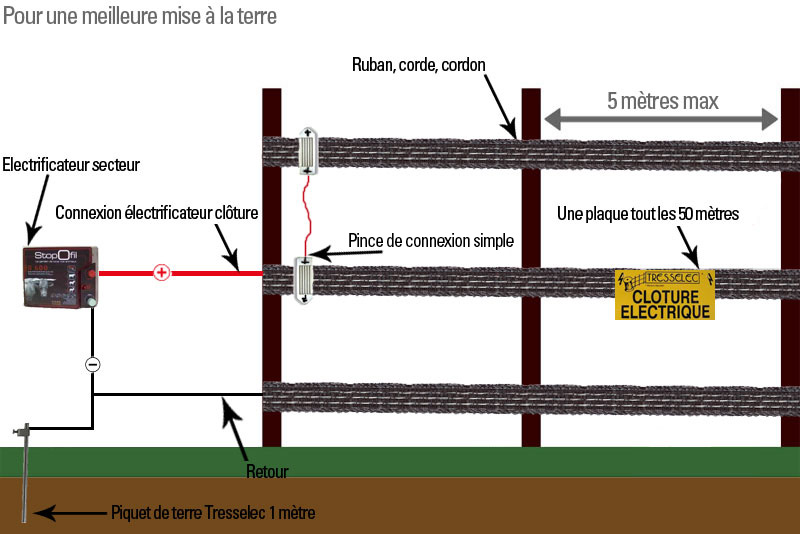 Cl ture lectrique plus efficace grace la mise la terre - Comment mettre a la terre une installation electrique ...